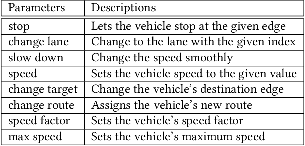 Figure 2 for Joint Modeling of Dense and Incomplete Trajectories for Citywide Traffic Volume Inference