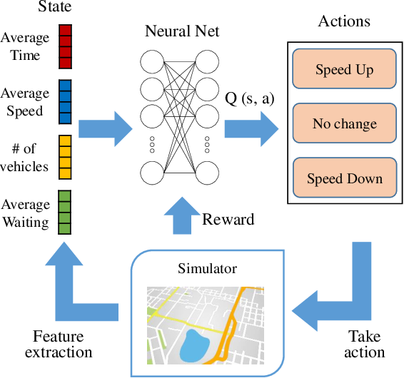 Figure 3 for Joint Modeling of Dense and Incomplete Trajectories for Citywide Traffic Volume Inference