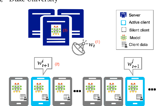 Figure 1 for Faster On-Device Training Using New Federated Momentum Algorithm