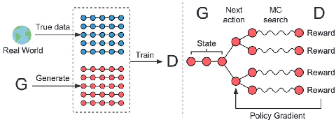 Figure 1 for OodGAN: Generative Adversarial Network for Out-of-Domain Data Generation