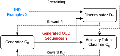 Figure 3 for OodGAN: Generative Adversarial Network for Out-of-Domain Data Generation