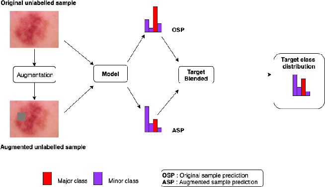 Figure 4 for Semi-supervised learning for medical image classification using imbalanced training data