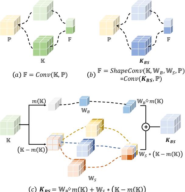 Figure 3 for ShapeConv: Shape-aware Convolutional Layer for Indoor RGB-D Semantic Segmentation