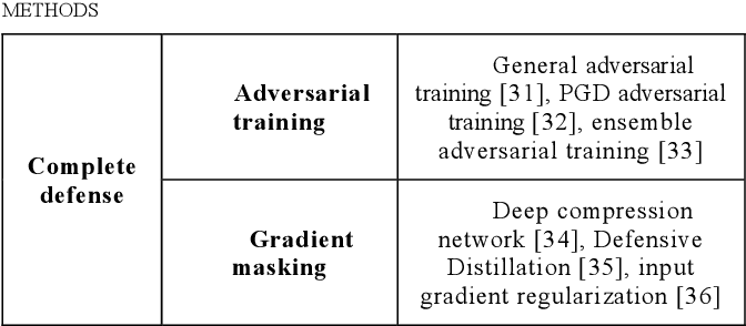 Figure 2 for Vulnerability of the Neural Networks Against Adversarial Examples: A Survey