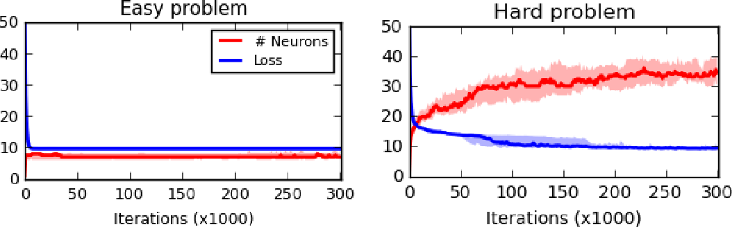 Figure 1 for Neural networks with differentiable structure