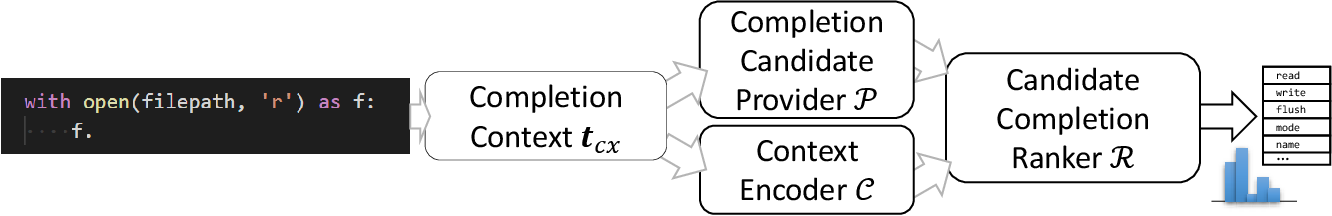 Figure 3 for Fast and Memory-Efficient Neural Code Completion