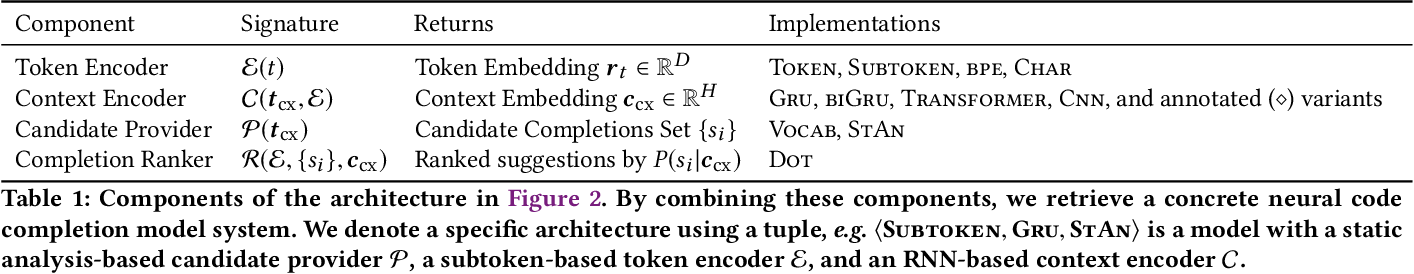 Figure 2 for Fast and Memory-Efficient Neural Code Completion