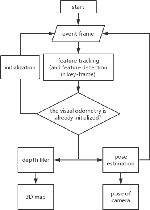 Figure 1 for Neuromorphic Visual Odometry System for Intelligent Vehicle Application with Bio-inspired Vision Sensor