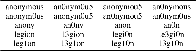 Figure 1 for The Shadowy Lives of Emojis: An Analysis of a Hacktivist Collective's Use of Emojis on Twitter