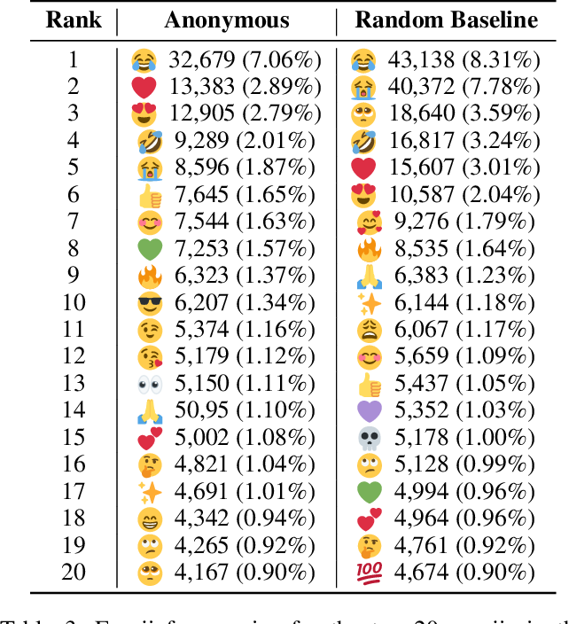Figure 4 for The Shadowy Lives of Emojis: An Analysis of a Hacktivist Collective's Use of Emojis on Twitter