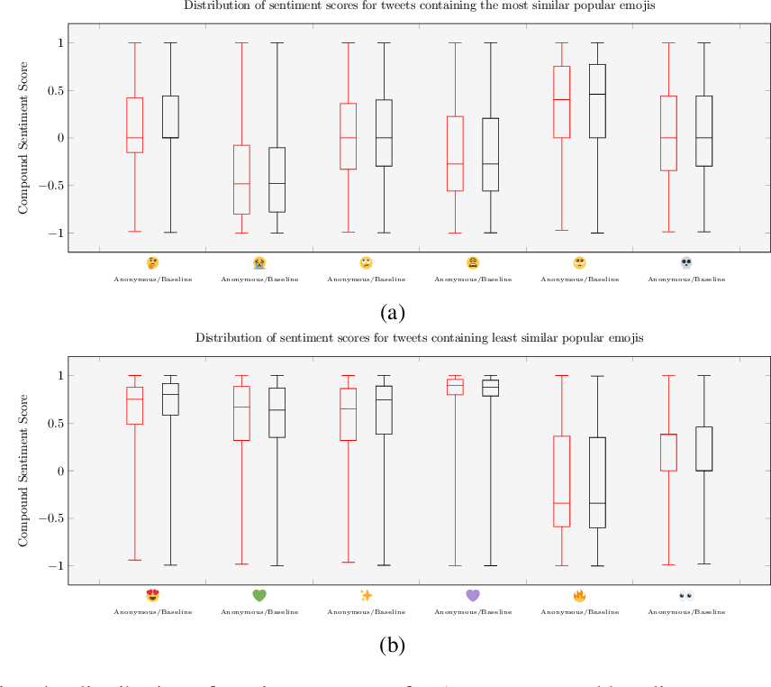 Figure 2 for The Shadowy Lives of Emojis: An Analysis of a Hacktivist Collective's Use of Emojis on Twitter