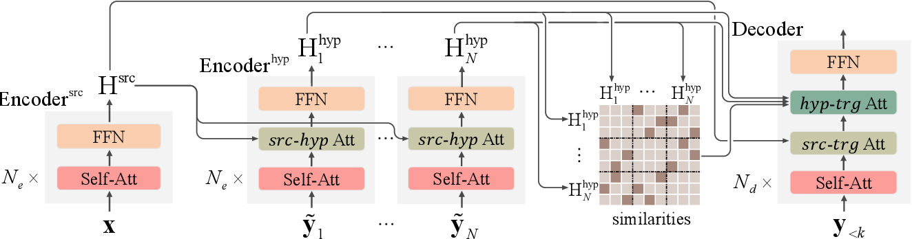 Figure 2 for Modeling Voting for System Combination in Machine Translation