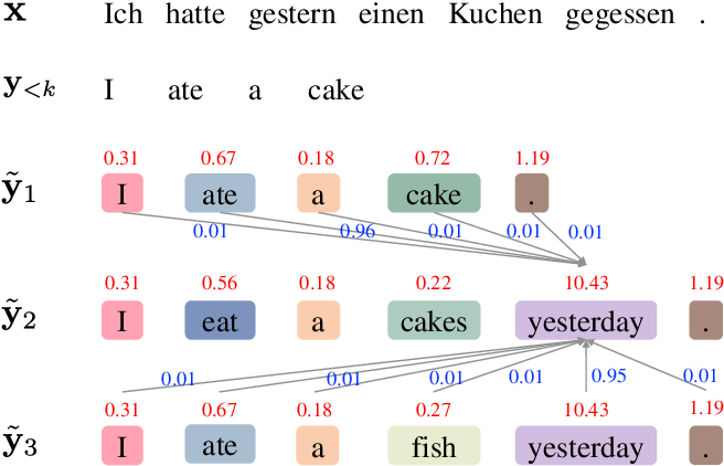 Figure 3 for Modeling Voting for System Combination in Machine Translation