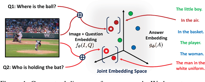 Figure 1 for Learning Answer Embeddings for Visual Question Answering