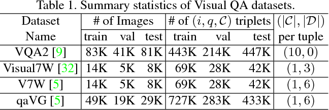 Figure 2 for Learning Answer Embeddings for Visual Question Answering
