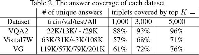 Figure 3 for Learning Answer Embeddings for Visual Question Answering