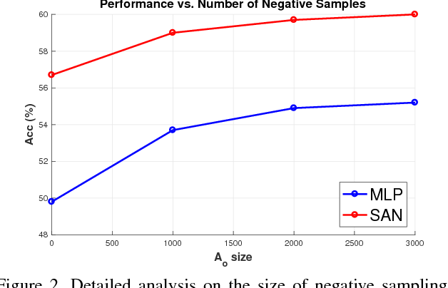 Figure 4 for Learning Answer Embeddings for Visual Question Answering