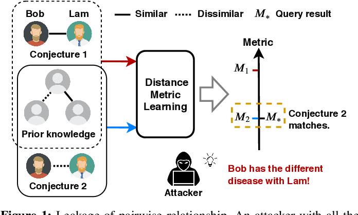 Figure 1 for Secure Metric Learning via Differential Pairwise Privacy