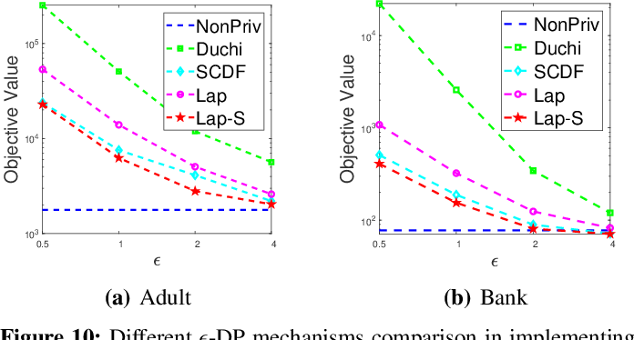 Figure 2 for Secure Metric Learning via Differential Pairwise Privacy