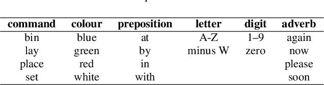 Figure 1 for AV Speech Enhancement Challenge using a Real Noisy Corpus