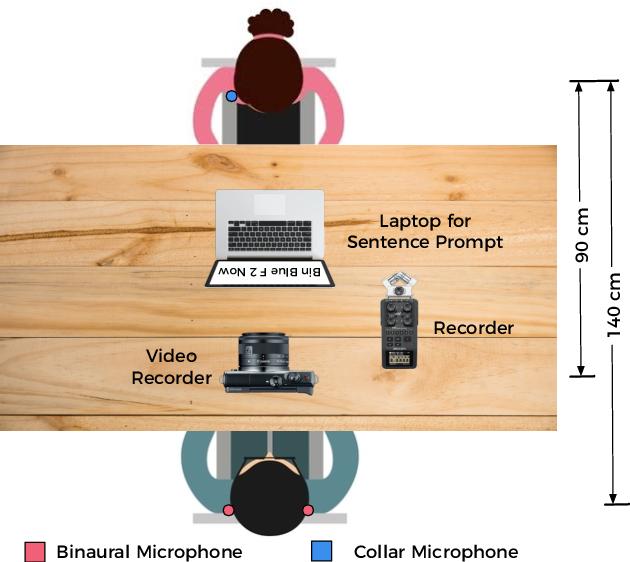 Figure 3 for AV Speech Enhancement Challenge using a Real Noisy Corpus