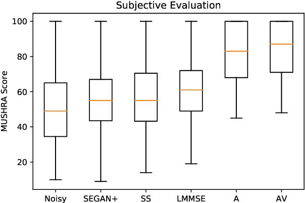 Figure 4 for AV Speech Enhancement Challenge using a Real Noisy Corpus