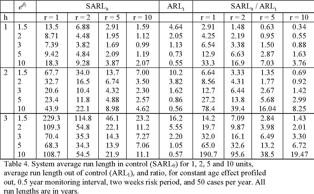 PDF] Monitoring vaccine safety using case series CUSUM