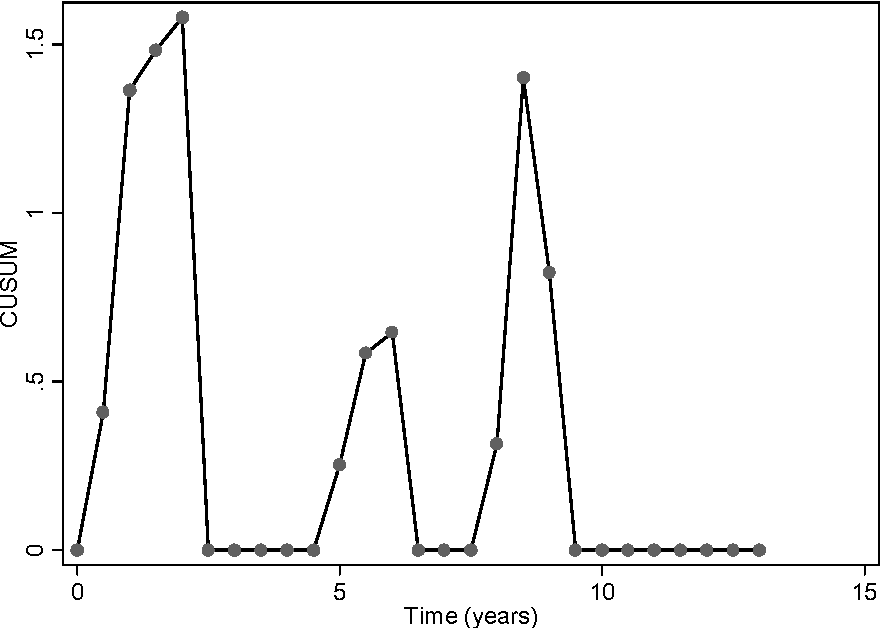 Figure 4 from Monitoring vaccine safety using case series
