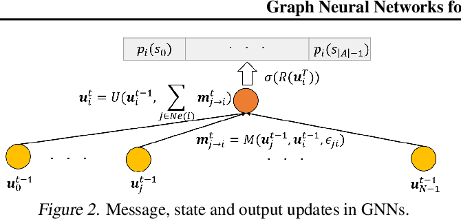 Figure 2 for Graph Neural Networks for Massive MIMO Detection