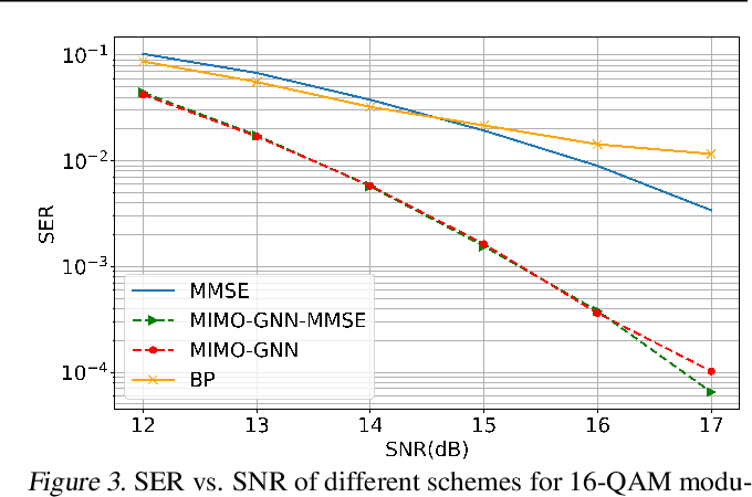 Figure 3 for Graph Neural Networks for Massive MIMO Detection