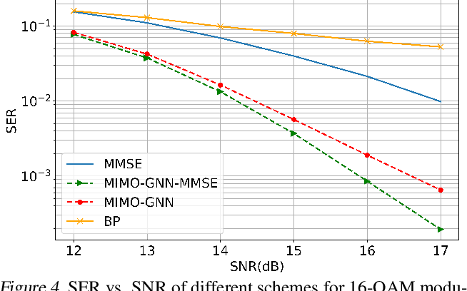 Figure 4 for Graph Neural Networks for Massive MIMO Detection