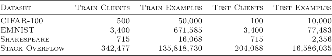 Figure 1 for On Large-Cohort Training for Federated Learning