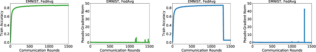 Figure 2 for On Large-Cohort Training for Federated Learning