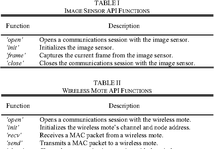 TABLE II WIRELESS MOTE API FUNCTIONS