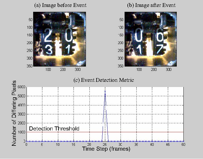 Fig. 4. Screenshot of event detection example: (a) image before event, (b) image after event, and (c) event detection metric with detection threshold.
