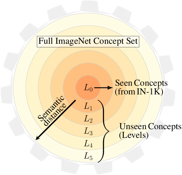 Figure 1 for Concept Generalization in Visual Representation Learning