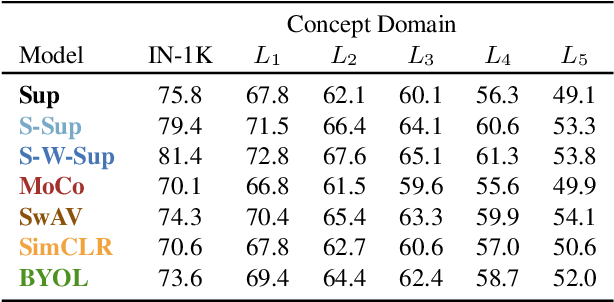 Figure 4 for Concept Generalization in Visual Representation Learning