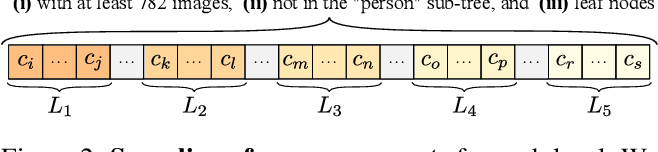 Figure 3 for Concept Generalization in Visual Representation Learning