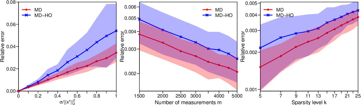 Figure 1 for Nearly Minimax-Optimal Rates for Noisy Sparse Phase Retrieval via Early-Stopped Mirror Descent