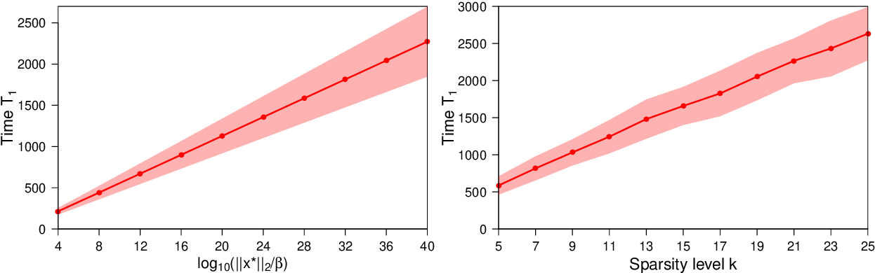 Figure 2 for Nearly Minimax-Optimal Rates for Noisy Sparse Phase Retrieval via Early-Stopped Mirror Descent
