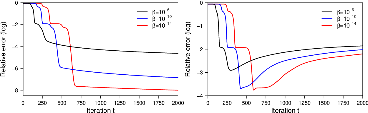 Figure 3 for Nearly Minimax-Optimal Rates for Noisy Sparse Phase Retrieval via Early-Stopped Mirror Descent