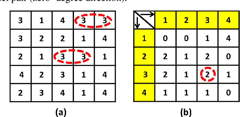Figure 3 for A Novel Feature Descriptor for Image Retrieval by Combining Modified Color Histogram and Diagonally Symmetric Co-occurrence Texture Pattern