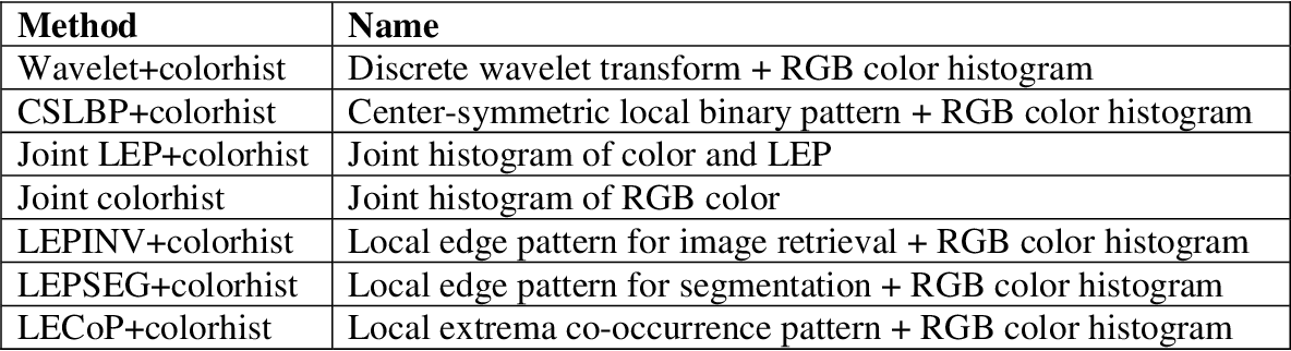 Figure 2 for A Novel Feature Descriptor for Image Retrieval by Combining Modified Color Histogram and Diagonally Symmetric Co-occurrence Texture Pattern