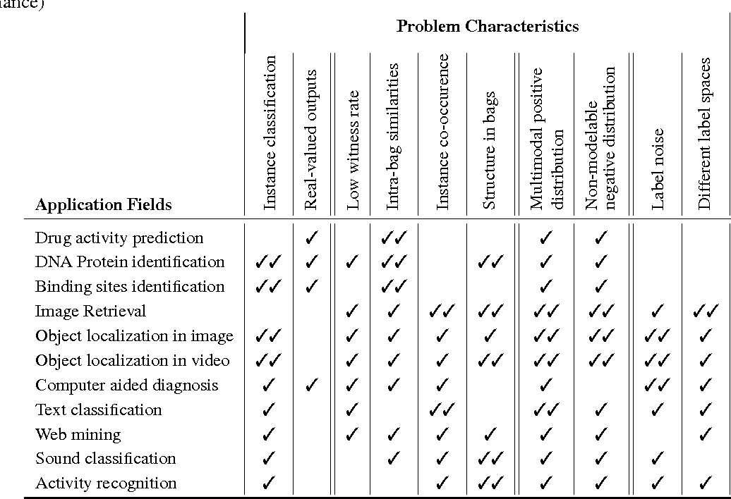 Figure 2 for Multiple Instance Learning: A Survey of Problem Characteristics and Applications