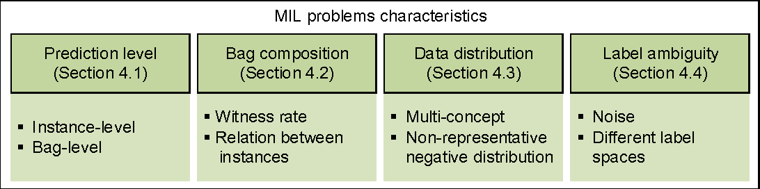 Figure 1 for Multiple Instance Learning: A Survey of Problem Characteristics and Applications