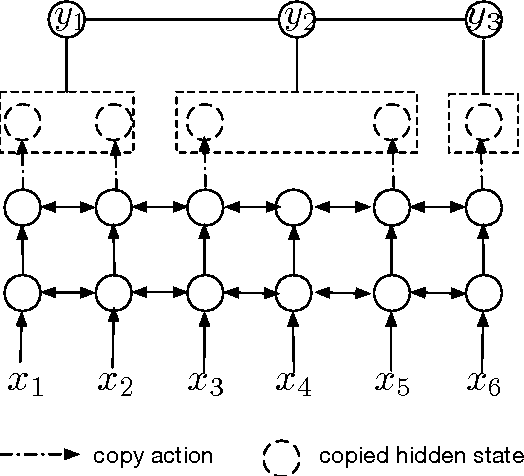Figure 1 for Multitask Learning with CTC and Segmental CRF for Speech Recognition