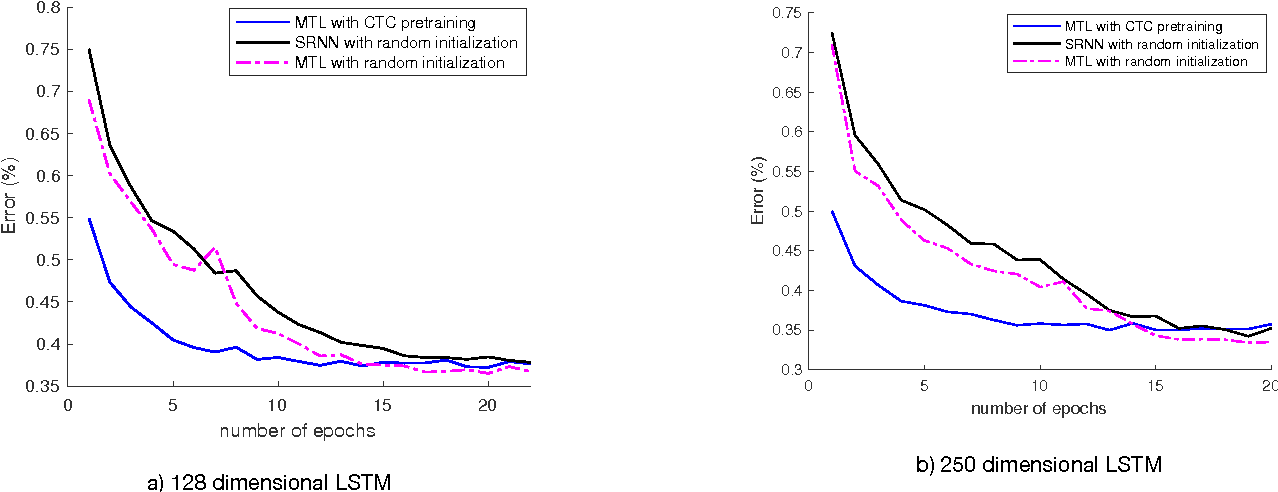 Figure 4 for Multitask Learning with CTC and Segmental CRF for Speech Recognition