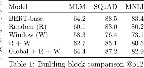 Figure 2 for Big Bird: Transformers for Longer Sequences
