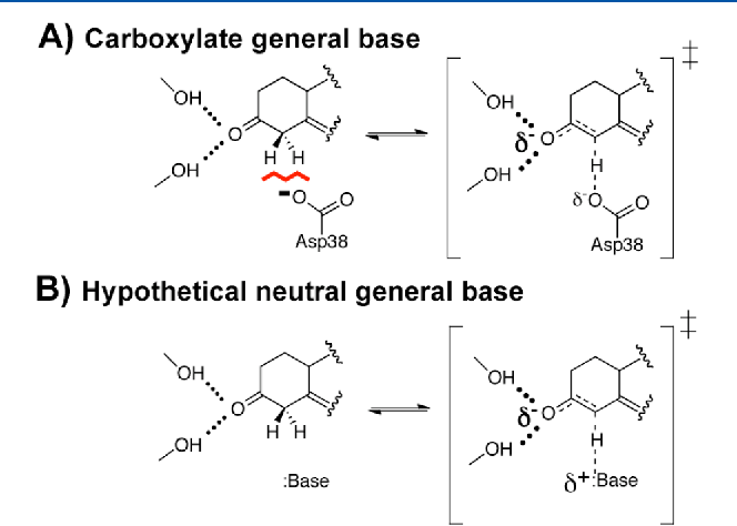 Figure 1. Model for ground state destabilization from an anionic Asp general base in KSI. (A) Close positioning of the charged Asp general base near the substrate could be unfavorable (red line) relative to (B) a hypothetical enzyme with a neutral general base. This destabilization would be relieved in the transition state as the charged general base is protonated and negative charge is localized in the oxyanion hole.