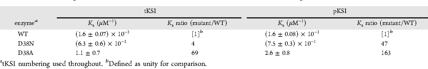 Table 1. Effects of Asp38 Mutations on Association Constants of 4-AND for tKSI and pKSI